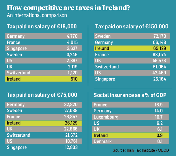 How competitive are taxes in Ireland